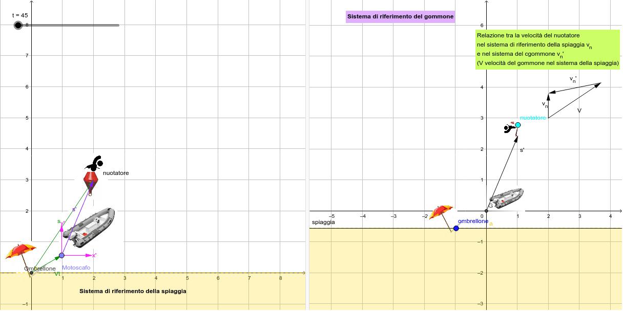 Spostare il tempo t per osservare come variano le posizioni nei due sistemi di riferimento