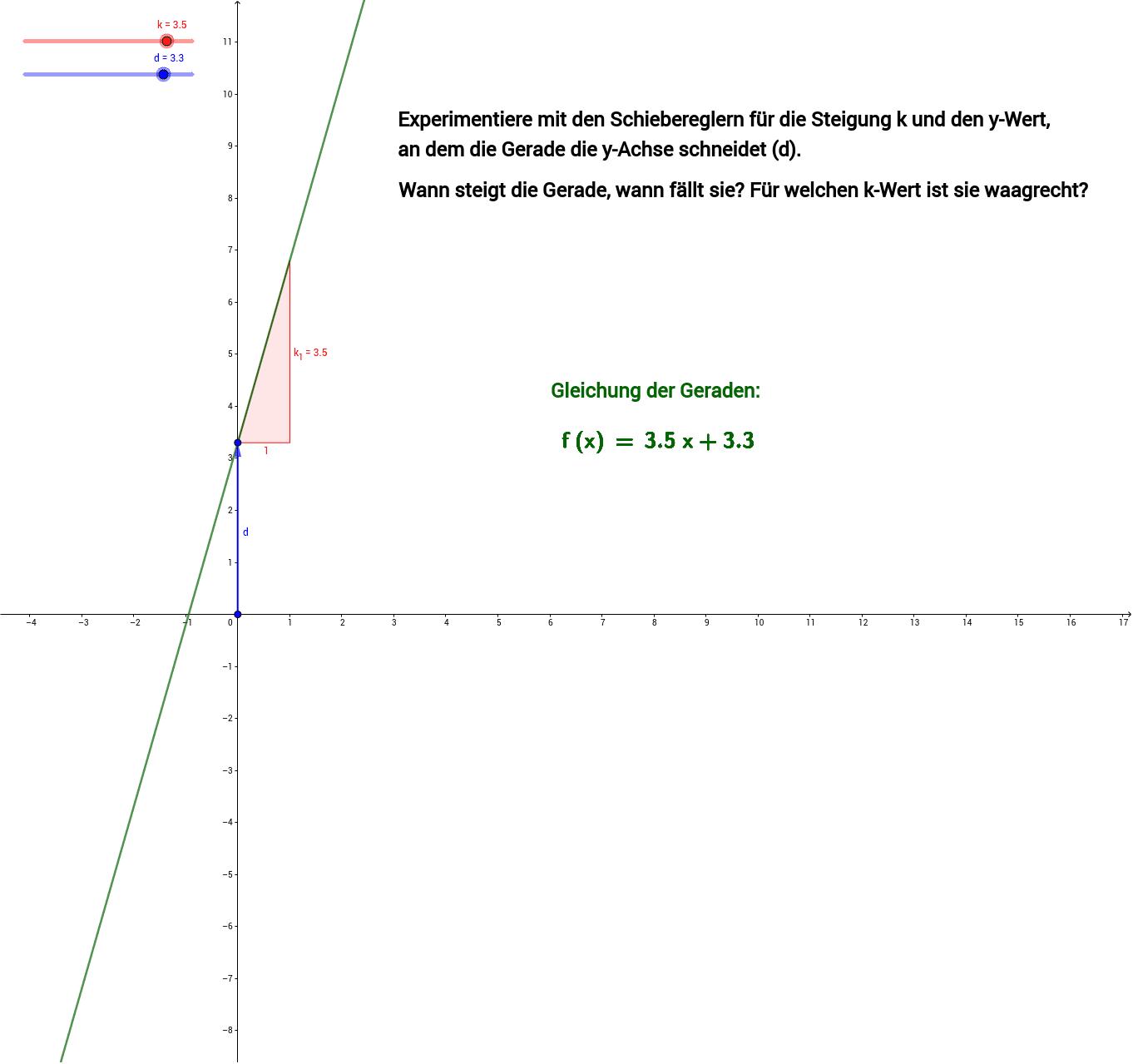 Die allgemeine Gleichung der Geraden ist f(x)=k*x+d. Press Enter to start activity