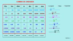 Magnitudes (tabla de unidades)