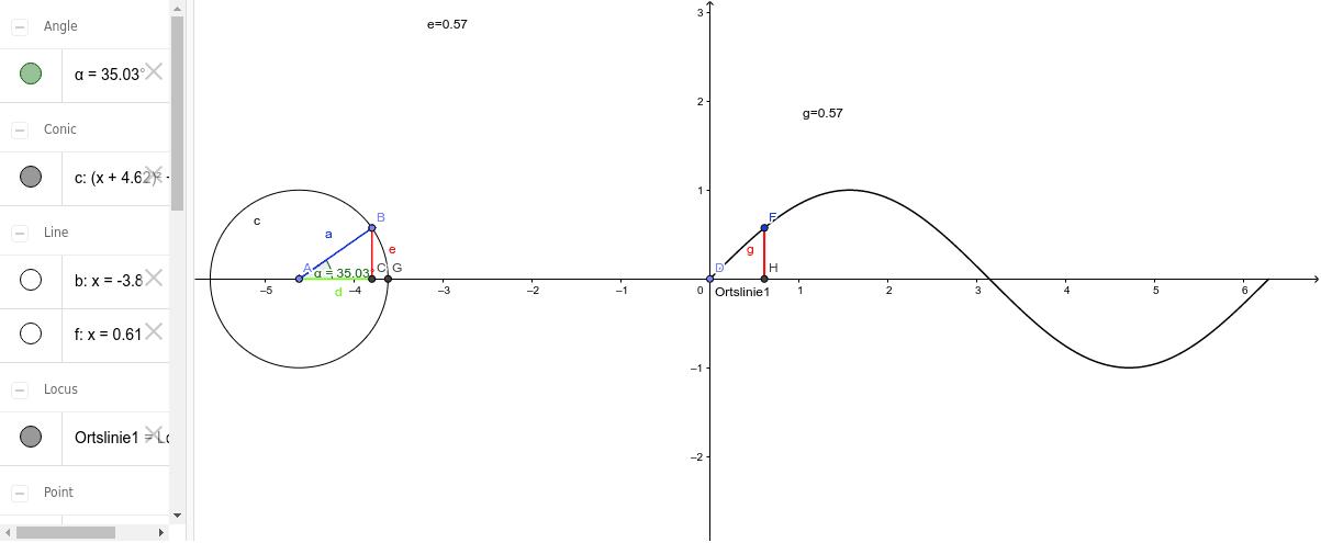 Sinus und Kosinus am Einheitskreis