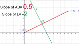 Slope of perpendicular lines
