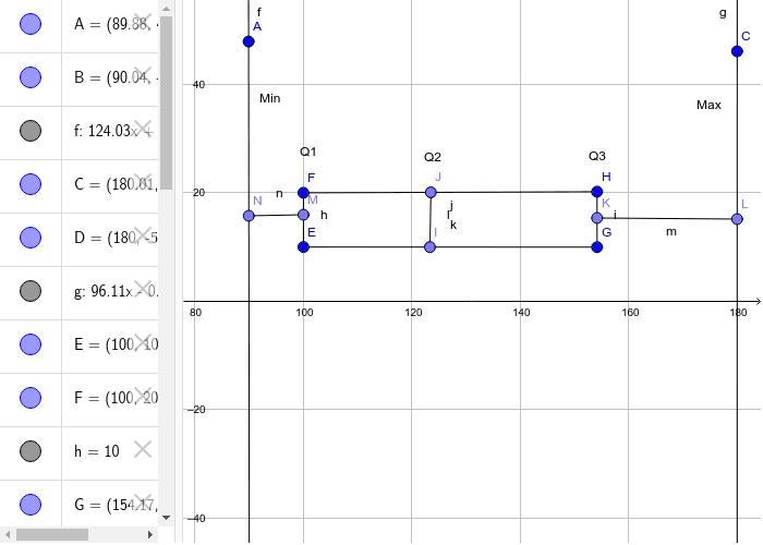 Diagramme de quartiles