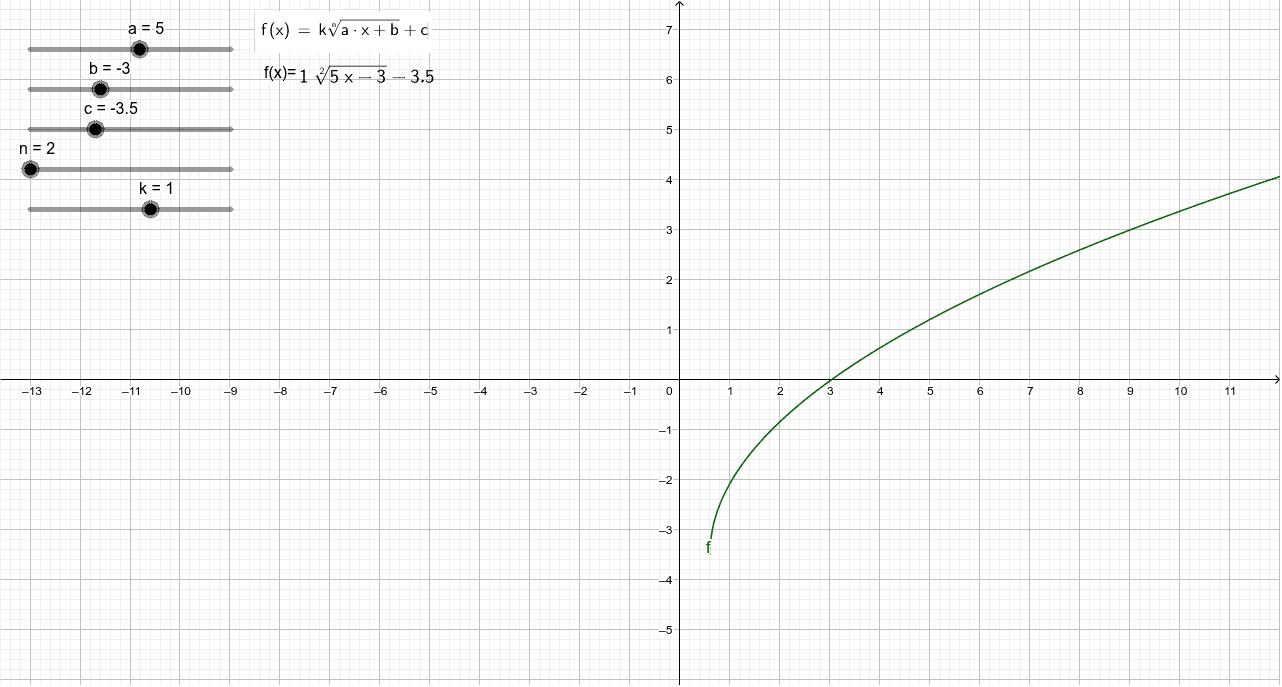 Transformaciones función irracional con radicando lineal Presiona Intro para comenzar la actividad