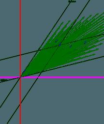 Gleichungen graphisch lösen