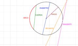 RECTAS NOTABLES DE LA CIRCUNFERENCIA