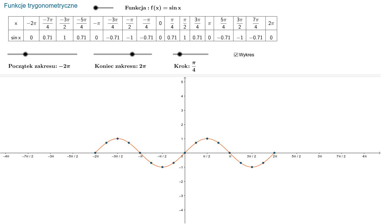 Tabelka częściowa i wykres funkcji trygonometrycznej