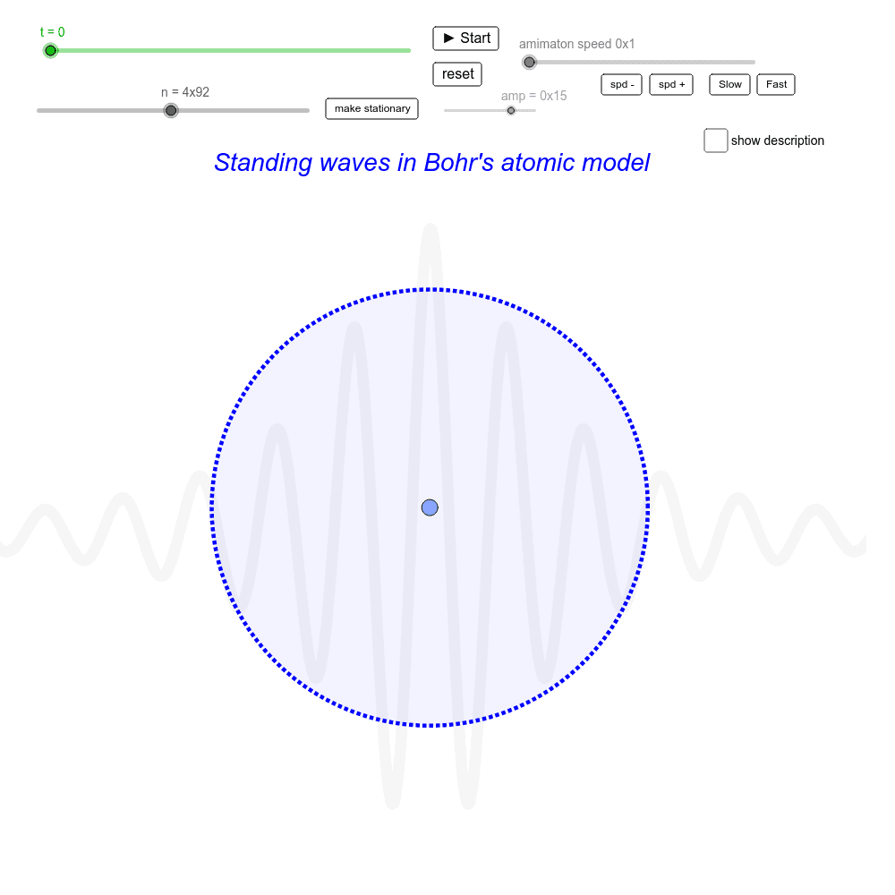 Standing waves in Bohr's atomic model Press Enter to start activity