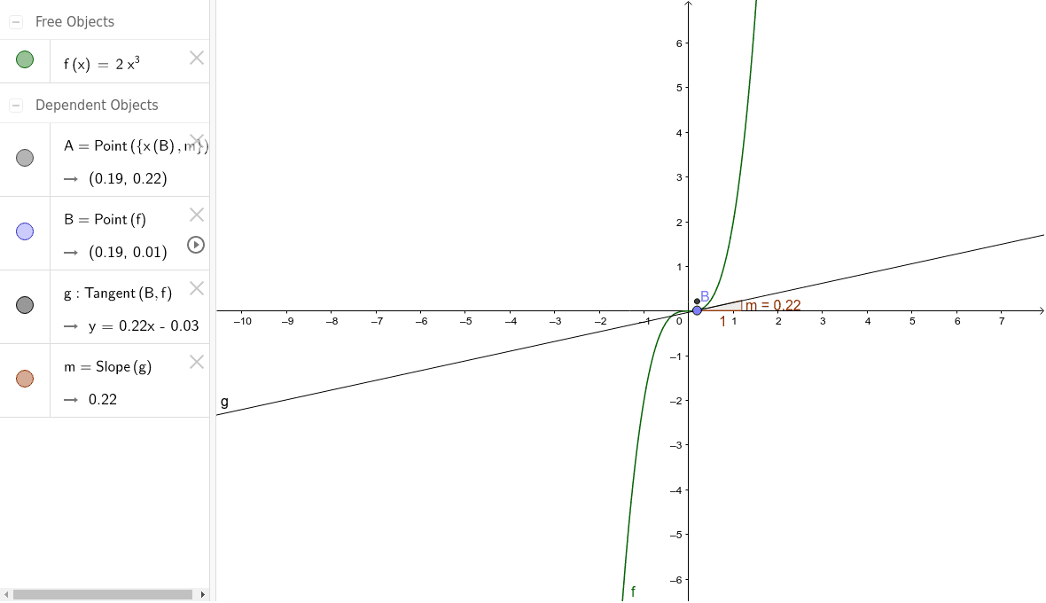 Slide point B along the green function. The black line is always tangent to your function.  Try several different types of functions.  Press Enter to start activity