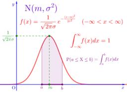 정규분포(Normal Distribution)