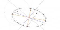 Focus d'una el·lipse definida per cinc punts