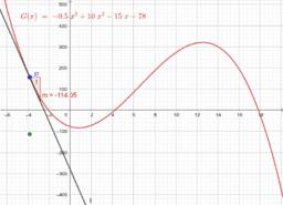 Extrempunkte ganzrationaler Funktionen