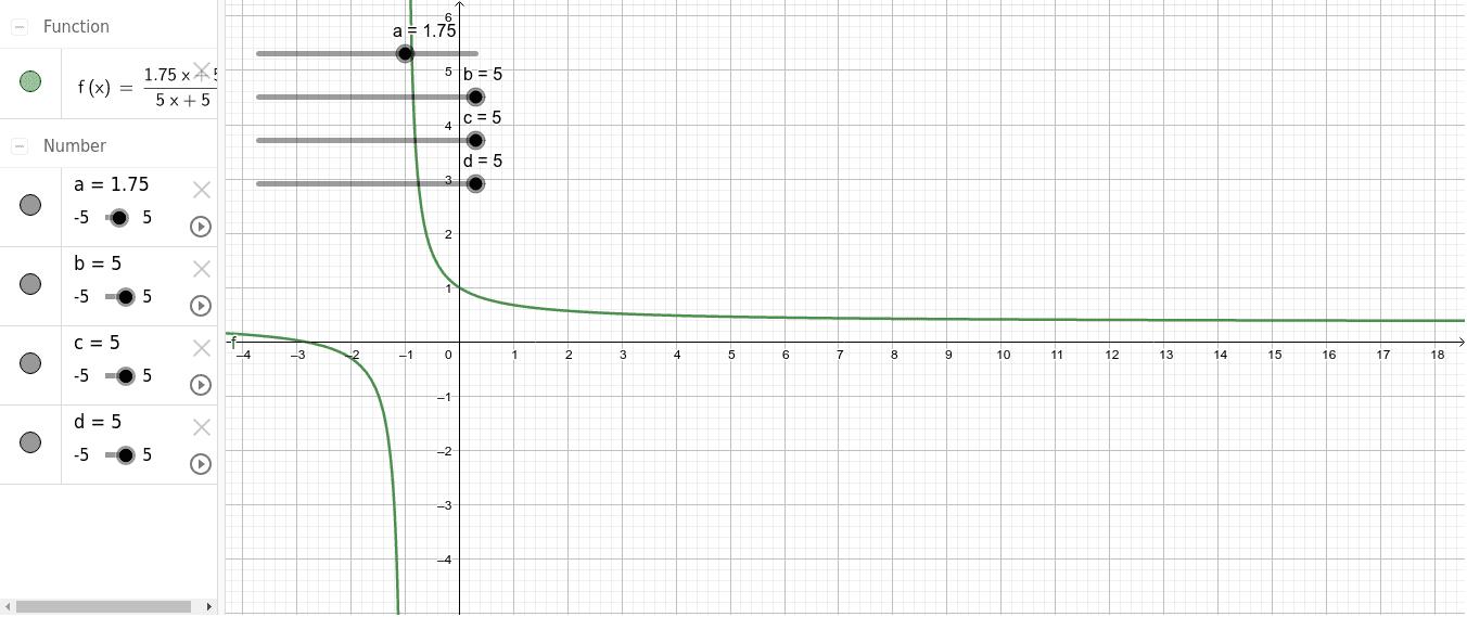 Applet para explorar los diferentes gráficos asociados a la función f(x)=(ax+b)/(cx+d) al ir variando los coeficientes Presiona Intro para comenzar la actividad