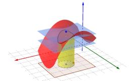 雙變數函數極限