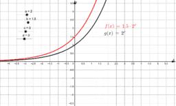 Kopie von Exponentialfunktion mit Parametern
