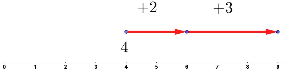[color=#00ffff][i][color=#9900ff][size=85]Representación de [math]4+2+3[/math] nota que para esta representación no partimos desde el cero, sino desde el 4[/size][/color][/i][/color]