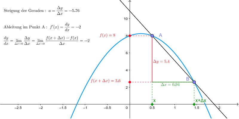 Herleitung der Ableitung mittels Grenzwertbildung