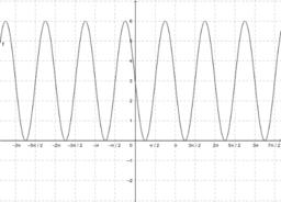 A sin(x) függvény transzformációi 4