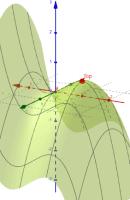 Extrema 2 dimensionaler Funktionen z=f(x,y)