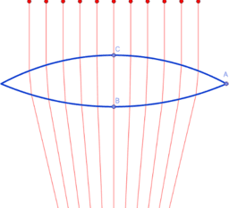 Snell's Law for Spherical and Parabolic Lenses