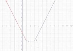 wykres 2