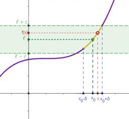 Límit d'una funció en un punt
