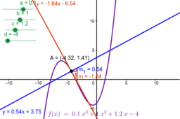 Tangent and normal of a function using derivative