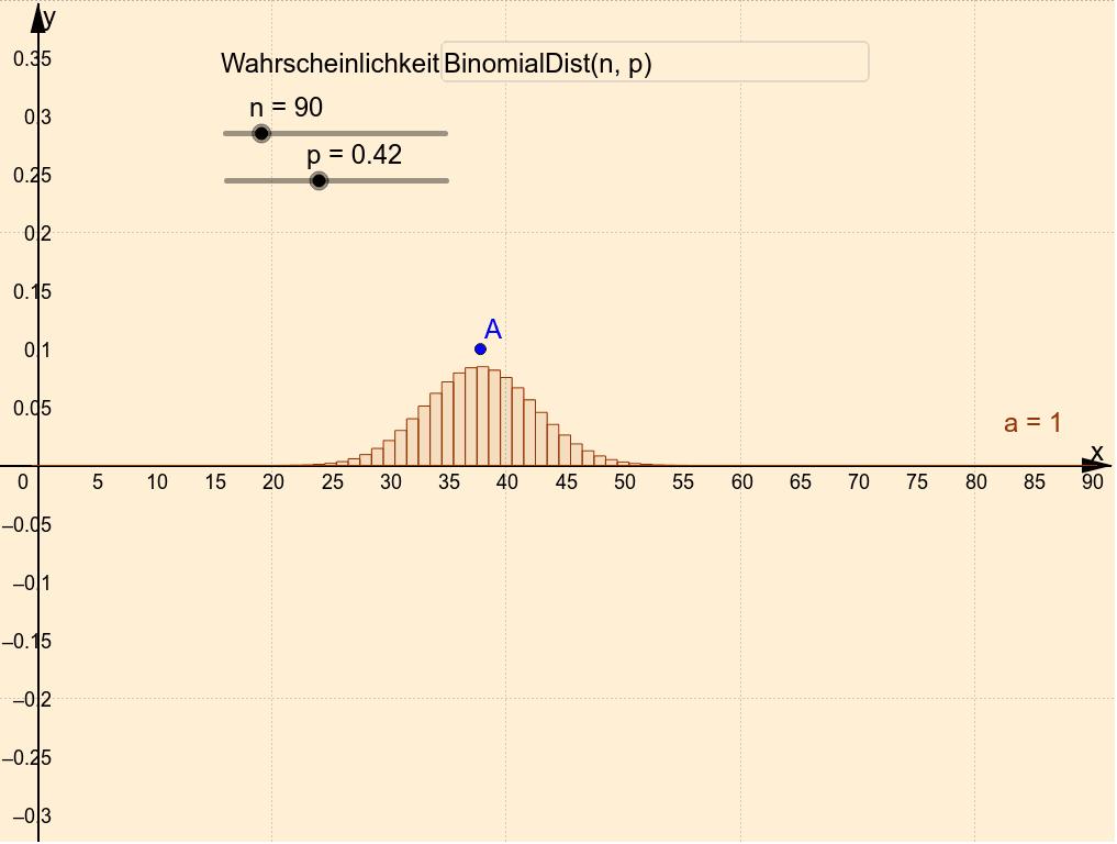 Zur besseren Darstellung wird das Grafik 1 Fenster automatisch mit n verändert. Bewegen Sie die Schieberegler n un p  Drücke die Eingabetaste um die Aktivität zu starten