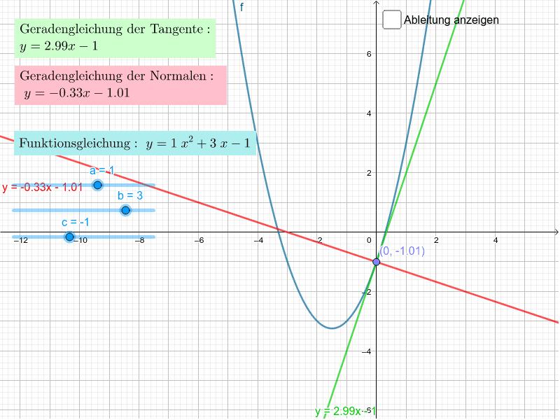Tangenten-, Normalengleichung einer Polynomfunktion in einem beliebigen Punkt.