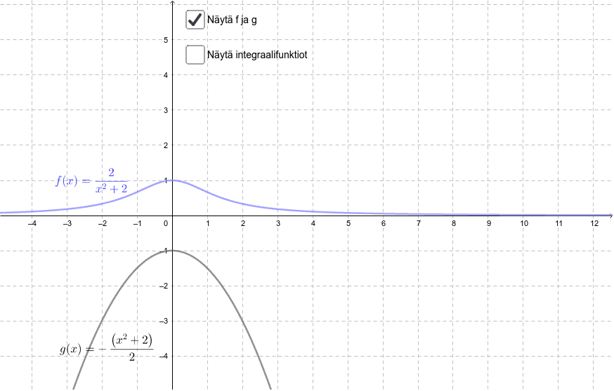 Leikkaavatko integraalifunktiot toisensa aina kohtisuorasti? Mistä tämä johtuu? Paina Enter aloittaaksesi