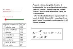 rigidità dielettrica-intensità del campo elettrico
