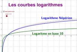 Courbes Logarithmes