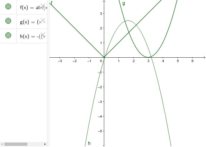 Transformation of Graphs 2