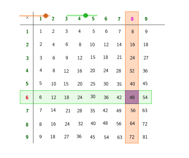 Move the sliders to multiply using the table.