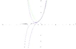 Taylor Polynomials of e^x centered at zero