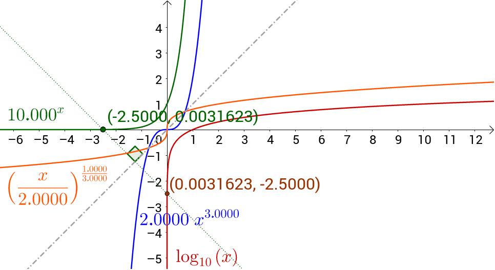 Spejl punktet på en af graferne