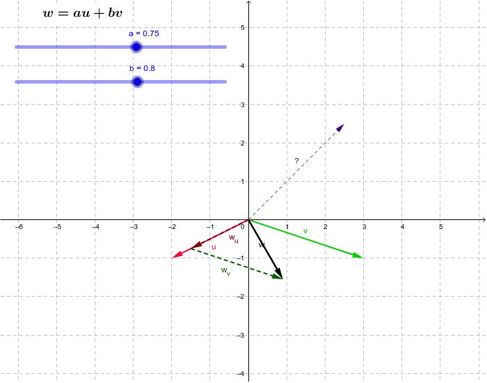 Zapište vektor (2,5; 2,5) jako lineární kombinaci vektorů u, v.