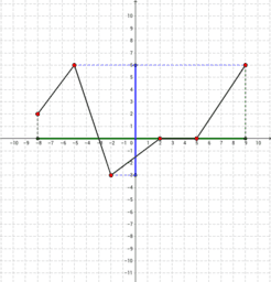 Własności funkcji / Properties of the function
