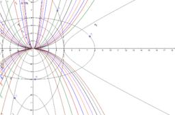 parábolas com a > 0 e a < 0, circunferência, elipse,etc,