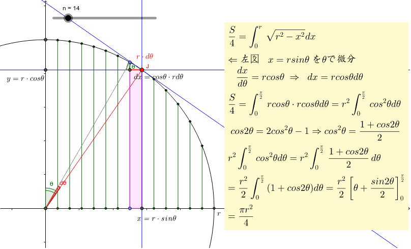 円の面積を積分によって求めることは難しい。その時に三角関数に置き換えるがその意味を追求してみた。左の図でその意味が分かった。 ワークシートを始めるにはEnter キーを押してください。