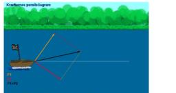 Kræfternes parallelogram