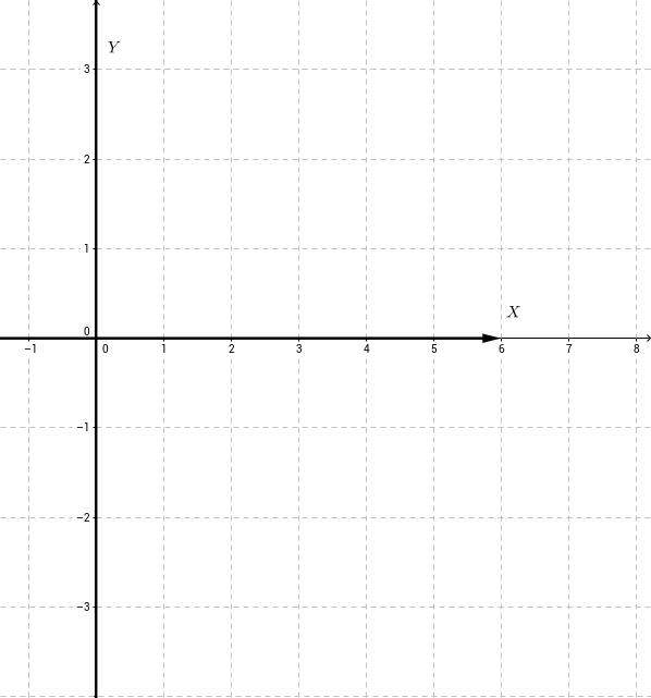 Zeros da função quadrática