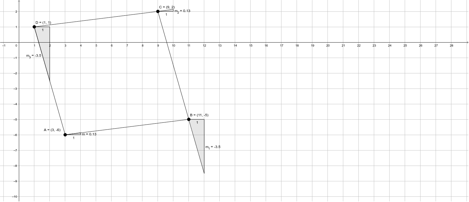 Demostrar por medio de pendientes, que los puntos A (3, -6) B (11, -5) C (9, 2) y D (1, 1) son vértices.