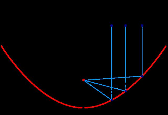 Paralleler Einfall der elektromegnetsichen Strahlen in den Parabolspiegel