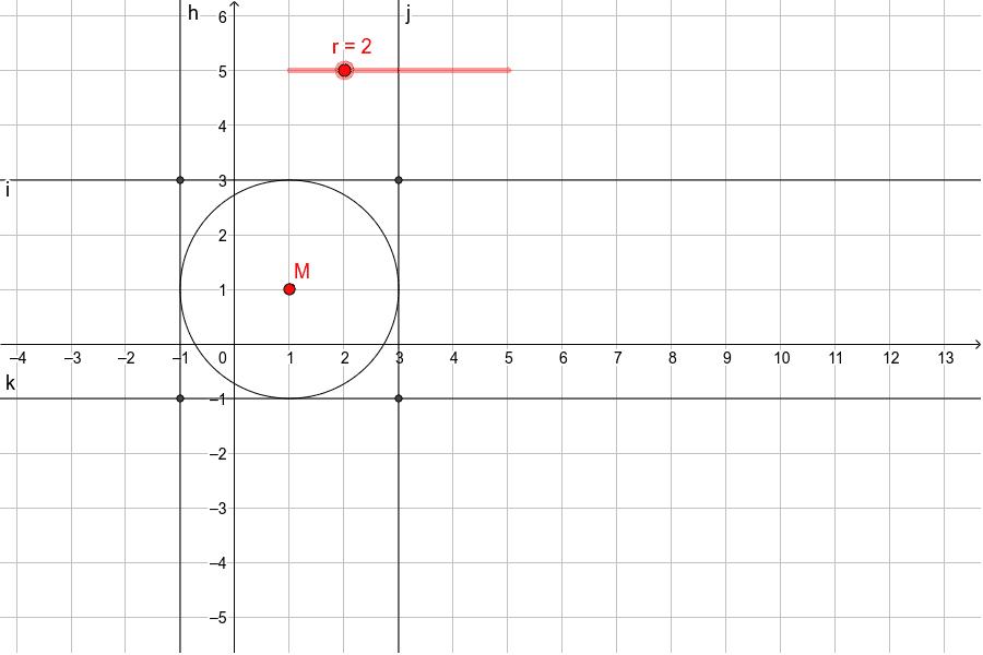 Zeichne den Kreis durch Ziehen am Mittelpunkt M und Einstellen der Radiuslänge r.