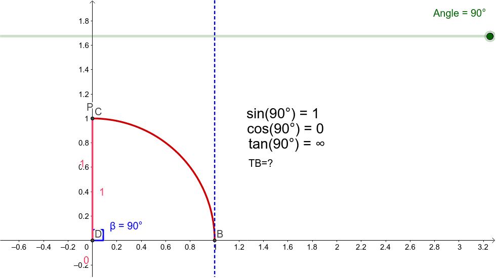 Exelent Sin Cos Tan Diagramm Component - FORTSETZUNG ARBEITSBLATT ...