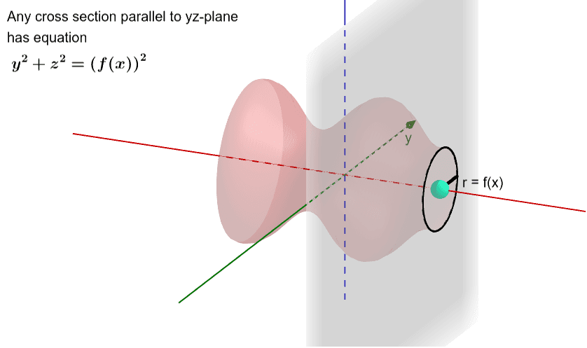 Move the LARGE BLUE POINT to the LEFT.  Note cross sections are CIRCLES with radius = f(x).   Press Enter to start activity