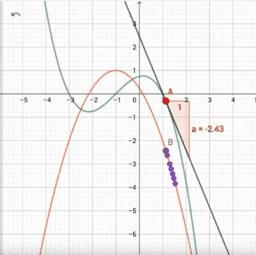 Exploring the Derivative