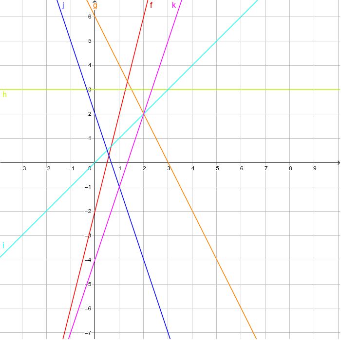 b) Notiere die Gleichungen der Geraden. Press Enter to start activity