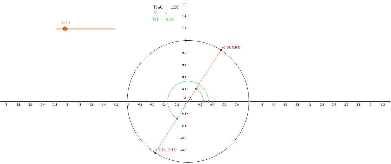 """Résoudre une équation trigonométrique contenant le rapport tangente Tapez """"Entrée"""" pour démarrer l'activité"""