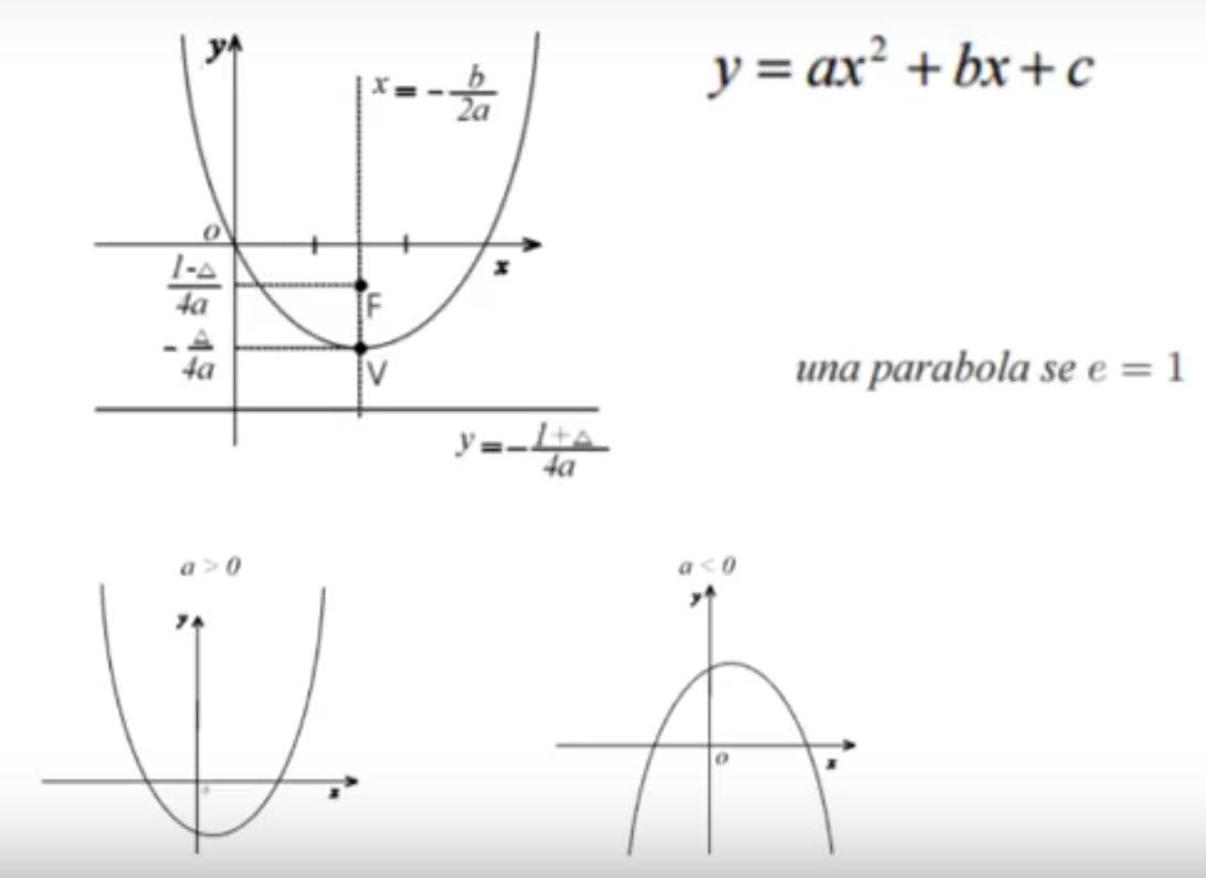 Gli elementi della parabola: verice, fuoco, direttrice, asse